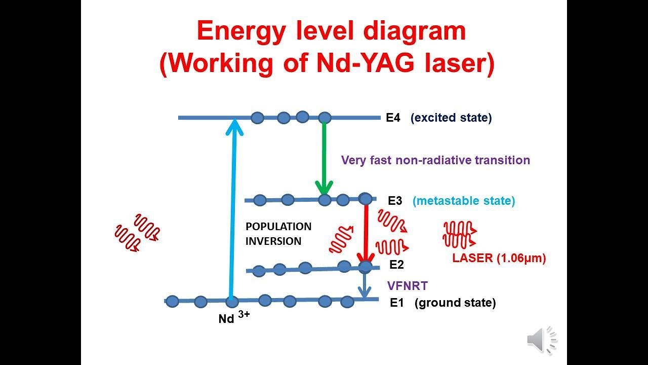 NdYAG LASER – Flash Learning Physics